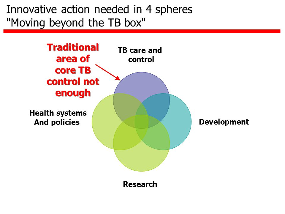 TB care and control Development Research Health systems And policies Traditional area of core TB control not enough Innovative action needed in 4 sphe