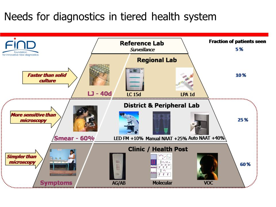 Needs for diagnostics in tiered health system