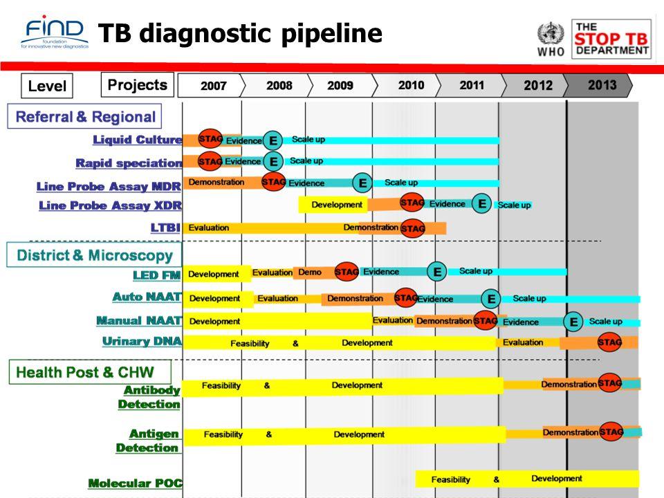 TB diagnostic pipeline