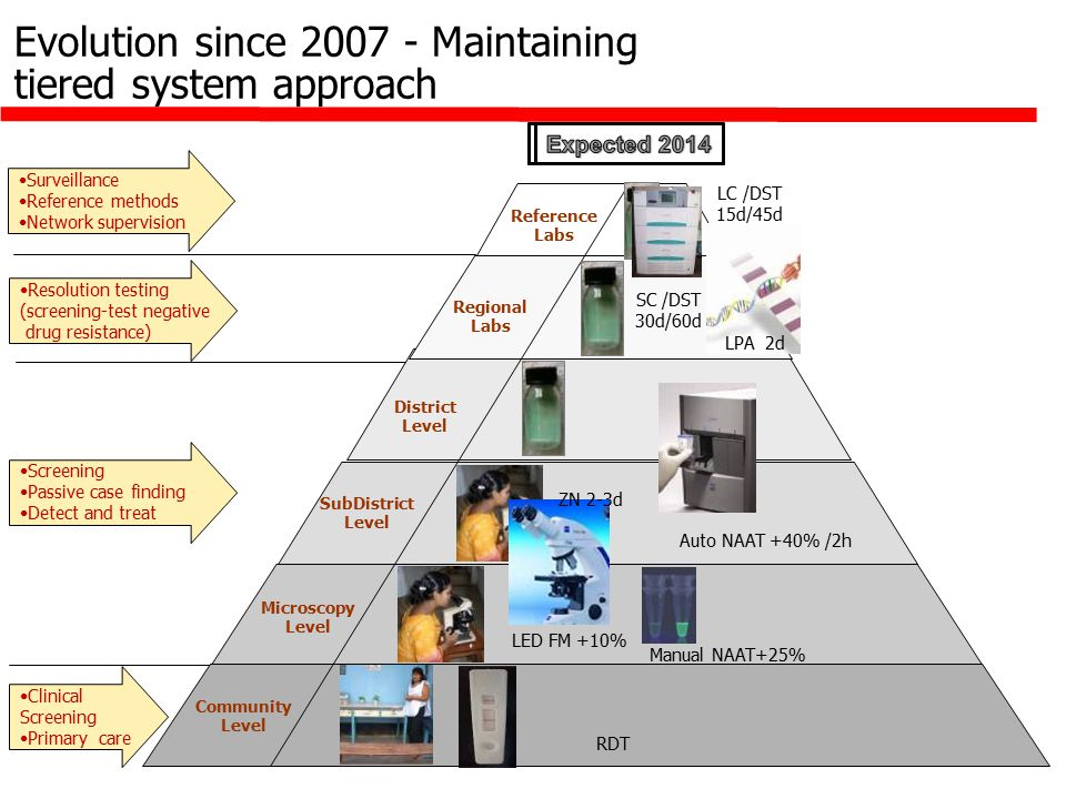 Evolution since 2007 - Maintaining tiered system approach SubDistrict Level Microscopy Level Community Level Reference Labs Regional Labs District Level Surveillance Reference methods Network supervision Resolution testing (screening-test negative drug resistance) Screening Passive case finding Detect and treat Clinical Screening Primary care Auto NAAT +40% /2h LED FM +10% Manual NAAT+25% LC /DST 15d/45d LPA 2d RDT SC /DST 30d/60d ZN 2-3d
