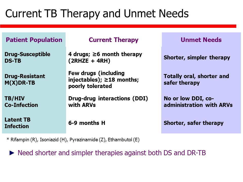 Current TB Therapy and Unmet Needs * Rifampin (R), Isoniazid (H), Pyrazinamide (Z), Ethambutol (E) Patient PopulationCurrent TherapyUnmet Needs Drug-Susceptible DS-TB 4 drugs; ≥6 month therapy (2RHZE + 4RH) Shorter, simpler therapy Drug-Resistant M(X)DR-TB Few drugs (including injectables); ≥18 months; poorly tolerated Totally oral, shorter and safer therapy TB/HIV Co-Infection Drug-drug interactions (DDI) with ARVs No or low DDI, co- administration with ARVs Latent TB Infection 6-9 months HShorter, safer therapy ► Need shorter and simpler therapies against both DS and DR-TB