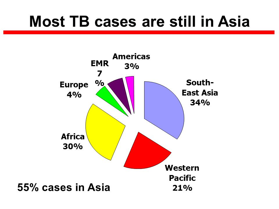 Most TB cases are still in Asia South- East Asia 34% Africa 30% Western Pacific 21% EMR 7%7% Europe 4% Americas 3% 55% cases in Asia