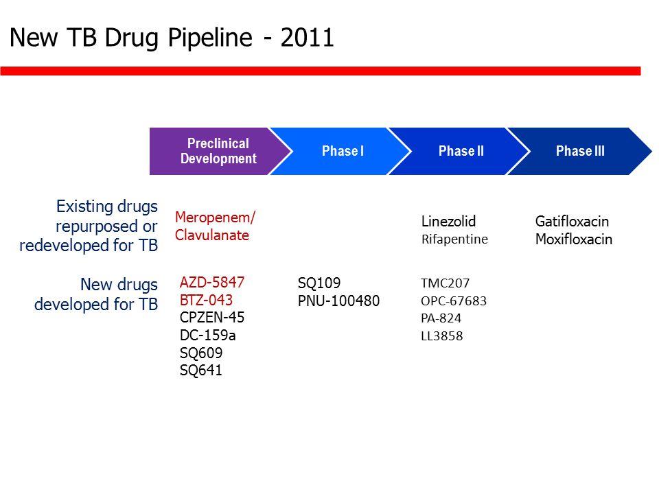 New TB Drug Pipeline - 2011 Preclinical Development Phase IPhase IIPhase III Gatifloxacin Moxifloxacin Linezolid Rifapentine Existing drugs repurposed or redeveloped for TB Meropenem/ Clavulanate TMC207 OPC-67683 PA-824 LL3858 SQ109 PNU-100480 New drugs developed for TB AZD-5847 BTZ-043 CPZEN-45 DC-159a SQ609 SQ641