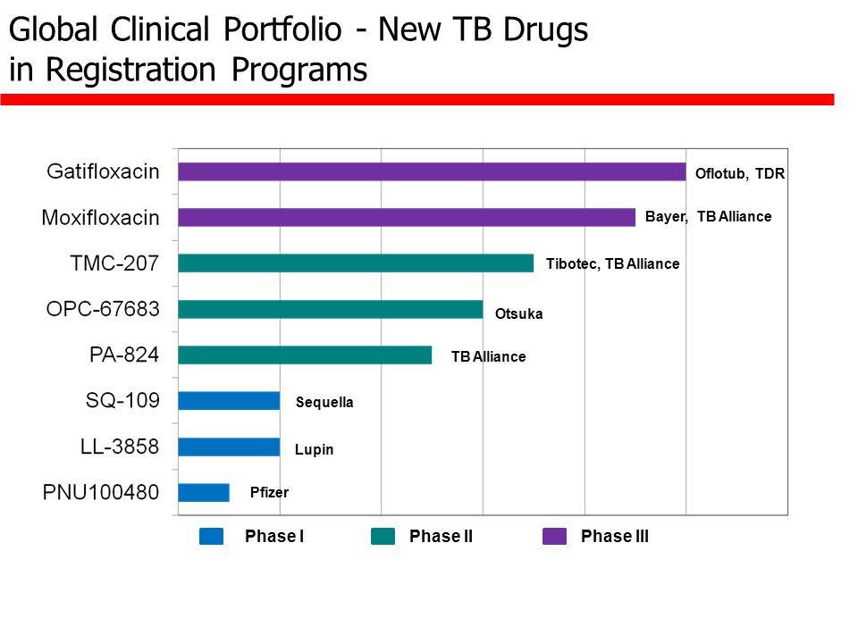 Global Clinical Portfolio - New TB Drugs in Registration Programs Bayer, TB Alliance Oflotub, TDR Tibotec, TB Alliance Otsuka TB Alliance Sequella Lup