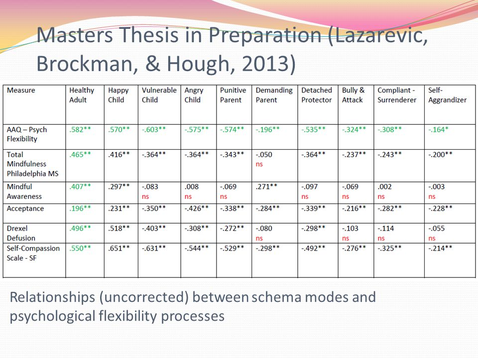 Masters Thesis in Preparation (Lazarevic, Brockman, & Hough, 2013) Relationships (uncorrected) between schema modes and psychological flexibility processes