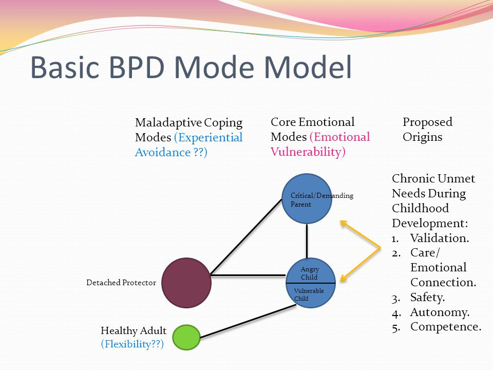 Basic BPD Mode Model Critical/Demanding Parent Angry Child Vulnerable Child Core Emotional Modes (Emotional Vulnerability) Maladaptive Coping Modes (Experiential Avoidance ??) Detached Protector Healthy Adult (Flexibility??) Proposed Origins Chronic Unmet Needs During Childhood Development: 1.Validation.