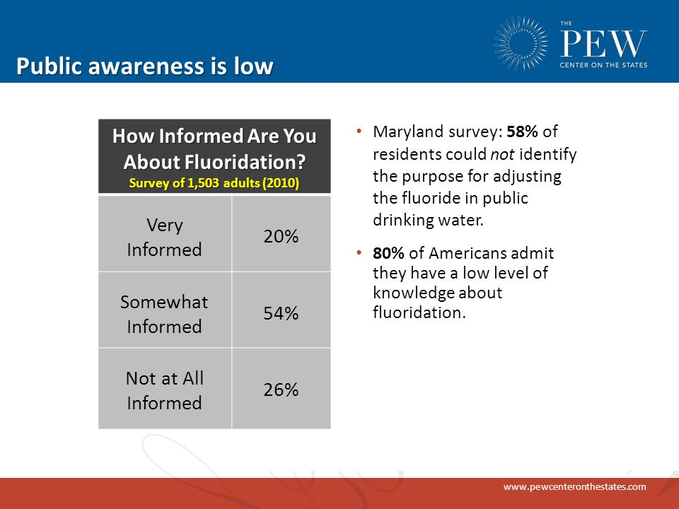 www.pewcenteronthestates.com Public awareness is low Maryland survey: 58% of residents could not identify the purpose for adjusting the fluoride in public drinking water.