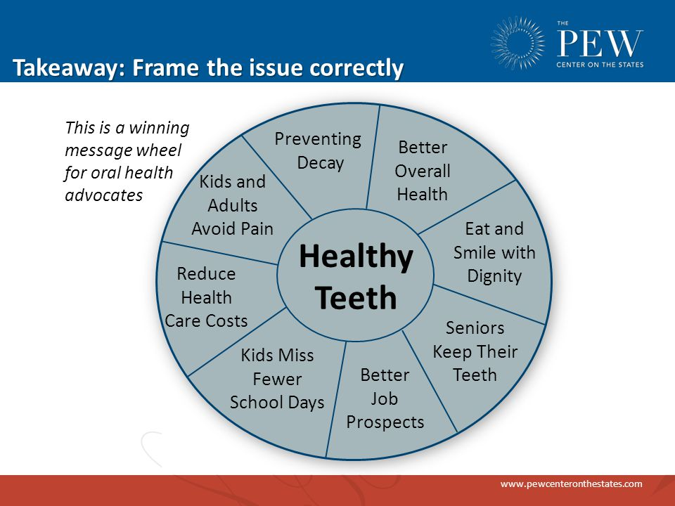www.pewcenteronthestates.com Takeaway: Frame the issue correctly Better Job Prospects Kids Miss Fewer School Days Reduce Health Care Costs Kids and Adults Avoid Pain Better Overall Health Eat and Smile with Dignity Preventing Decay Seniors Keep Their Teeth Healthy Teeth This is a winning message wheel for oral health advocates