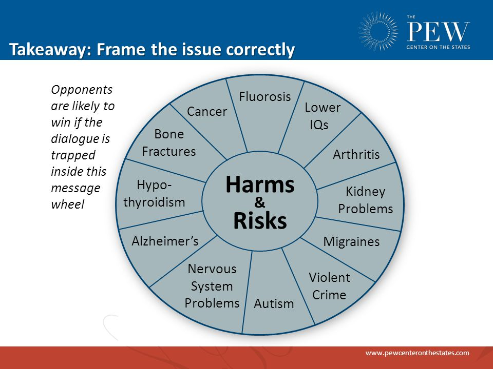 www.pewcenteronthestates.com Takeaway: Frame the issue correctly Autism Kidney Problems Hypo- thyroidism Bone Fractures Fluorosis Alzheimer's Lower IQs Cancer Harms Risks & Arthritis Nervous System Problems Migraines Opponents are likely to win if the dialogue is trapped inside this message wheel Violent Crime