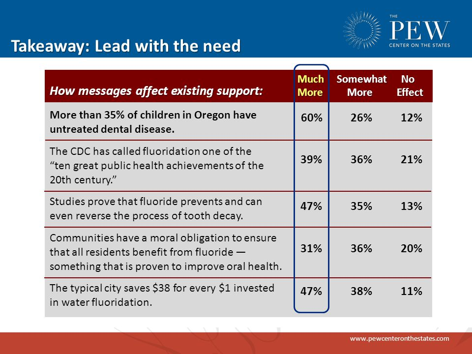 www.pewcenteronthestates.com Takeaway: Lead with the need How messages affect existing support: More than 35% of children in Oregon have untreated dental disease.
