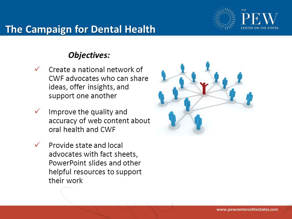 www.pewcenteronthestates.com The Campaign for Dental Health Create a national network of CWF advocates who can share ideas, offer insights, and support one another Improve the quality and accuracy of web content about oral health and CWF Provide state and local advocates with fact sheets, PowerPoint slides and other helpful resources to support their work Objectives: