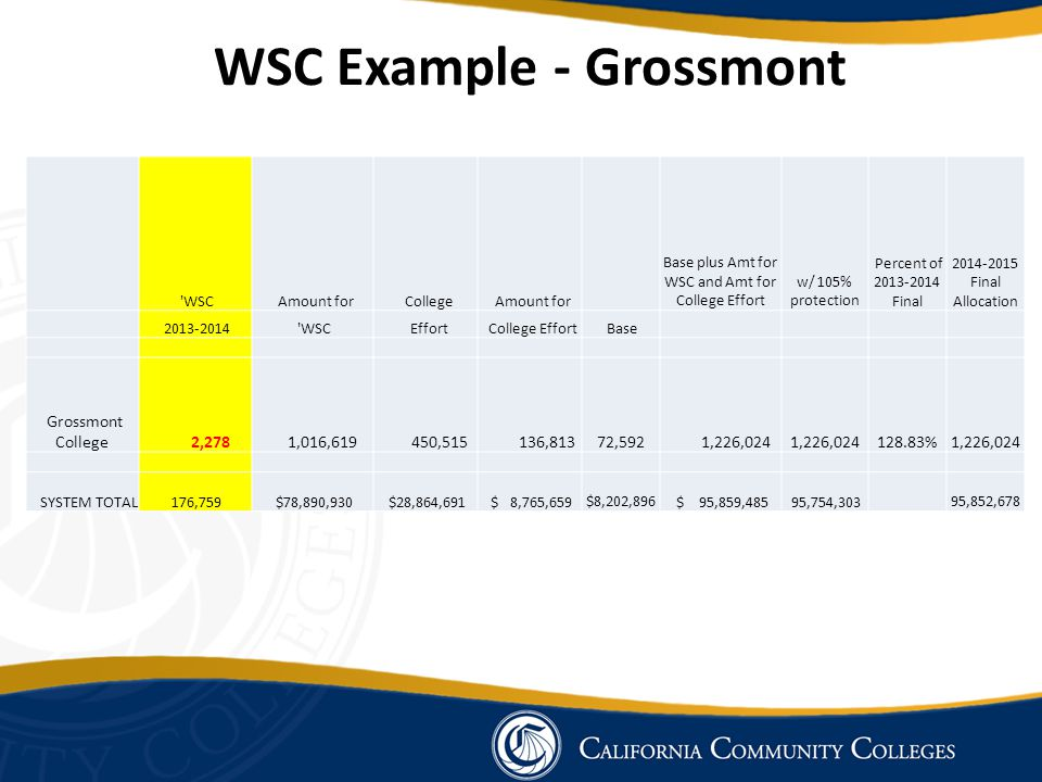 WSC Example - Grossmont WSC Amount for College Amount for Base plus Amt for WSC and Amt for College Effort w/ 105% protection Percent of 2013-2014 Final 2014-2015 Final Allocation 2013-2014 WSC Effort College Effort Base Grossmont College 2,278 1,016,619 450,515 136,813 72,592 1,226,024 128.83% 1,226,024 SYSTEM TOTAL 176,759 $78,890,930 $28,864,691 $ 8,765,659 $8,202,896 $ 95,859,485 95,754,303 95,852,678