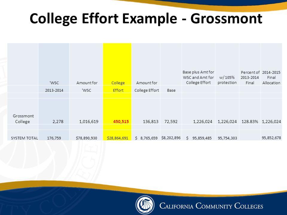 College Effort Example - Grossmont WSC Amount for College Amount for Base plus Amt for WSC and Amt for College Effort w/ 105% protection Percent of 2013-2014 Final 2014-2015 Final Allocation 2013-2014 WSC Effort College Effort Base Grossmont College 2,278 1,016,619 450,515 136,813 72,592 1,226,024 128.83% 1,226,024 SYSTEM TOTAL 176,759 $78,890,930 $28,864,691 $ 8,765,659 $8,202,896 $ 95,859,485 95,754,303 95,852,678