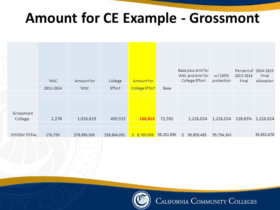 Amount for CE Example - Grossmont WSC Amount for College Amount for Base plus Amt for WSC and Amt for College Effort w/ 105% protection Percent of 2013-2014 Final 2014-2015 Final Allocation 2013-2014 WSC Effort College Effort Base Grossmont College 2,278 1,016,619 450,515 136,813 72,592 1,226,024 128.83% 1,226,024 SYSTEM TOTAL 176,759 $78,890,930 $28,864,691 $ 8,765,659 $8,202,896 $ 95,859,485 95,754,303 95,852,678