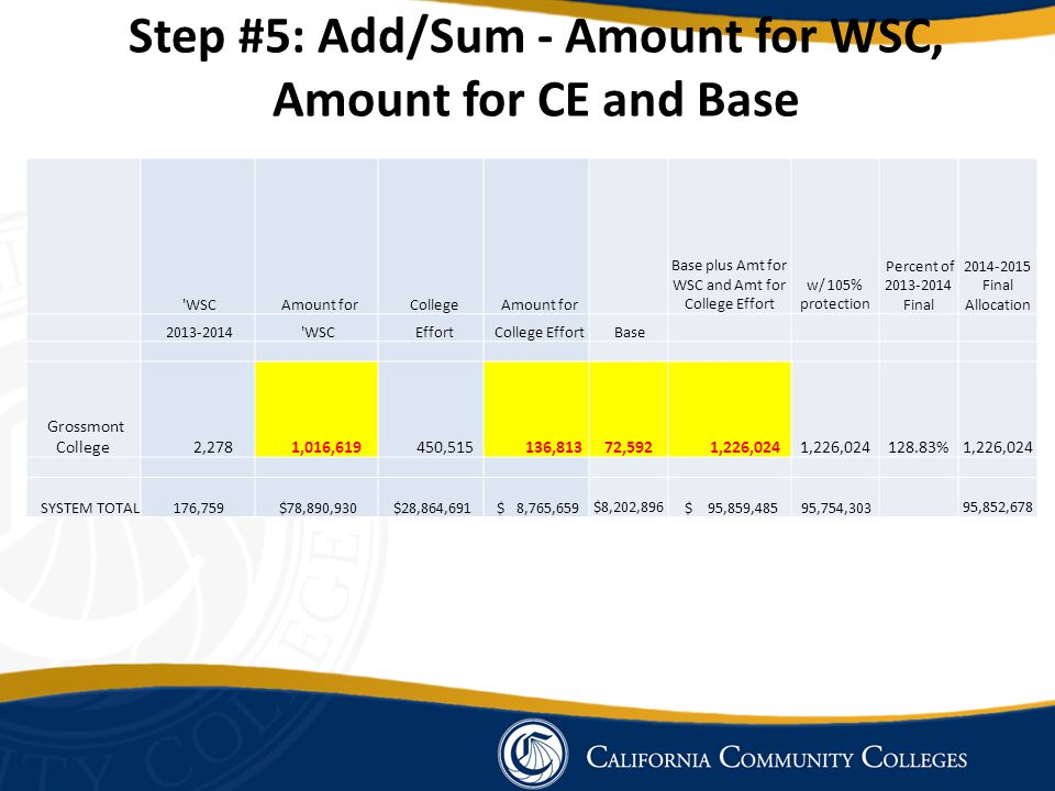 Step #5: Add/Sum - Amount for WSC, Amount for CE and Base WSC Amount for College Amount for Base plus Amt for WSC and Amt for College Effort w/ 105% protection Percent of 2013-2014 Final 2014-2015 Final Allocation 2013-2014 WSC Effort College Effort Base Grossmont College 2,278 1,016,619 450,515 136,813 72,592 1,226,024 128.83% 1,226,024 SYSTEM TOTAL 176,759 $78,890,930 $28,864,691 $ 8,765,659 $8,202,896 $ 95,859,485 95,754,303 95,852,678