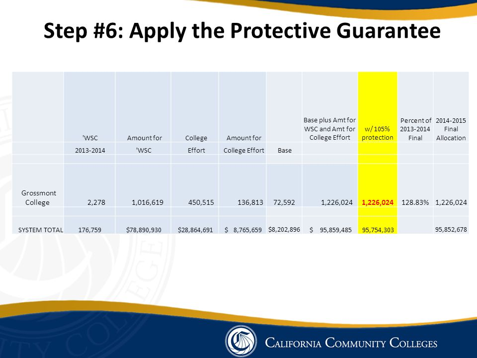 Step #6: Apply the Protective Guarantee WSC Amount for College Amount for Base plus Amt for WSC and Amt for College Effort w/ 105% protection Percent of 2013-2014 Final 2014-2015 Final Allocation 2013-2014 WSC Effort College Effort Base Grossmont College 2,278 1,016,619 450,515 136,813 72,592 1,226,024 128.83% 1,226,024 SYSTEM TOTAL 176,759 $78,890,930 $28,864,691 $ 8,765,659 $8,202,896 $ 95,859,485 95,754,303 95,852,678