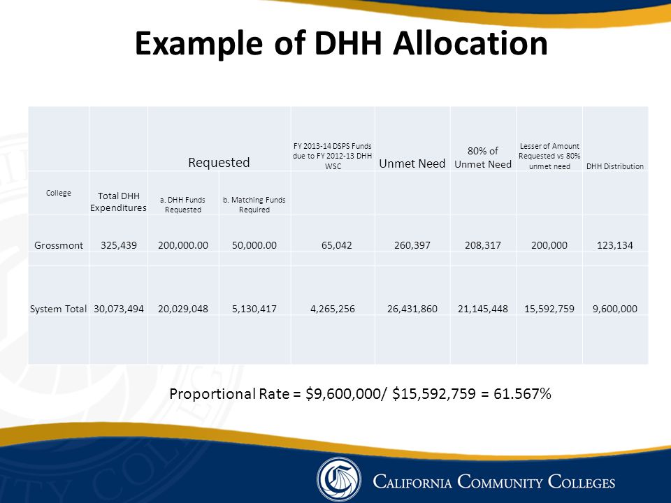 Example of DHH Allocation Requested FY 2013-14 DSPS Funds due to FY 2012-13 DHH WSC Unmet Need 80% of Unmet Need Lesser of Amount Requested vs 80% unmet needDHH Distribution College Total DHH Expenditures a.