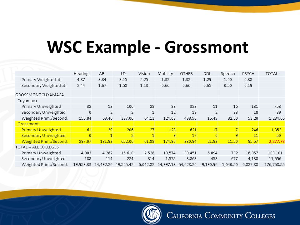 WSC Example - Grossmont HearingABILDVisionMobilityOTHERDDLSpeechPSYCHTOTAL Primary Weighted at:4.873.343.152.251.32 1.291.000.38 Secondary Weighted at