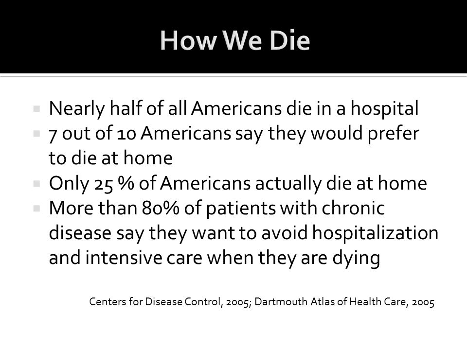  Nearly half of all Americans die in a hospital  7 out of 10 Americans say they would prefer to die at home  Only 25 % of Americans actually die at