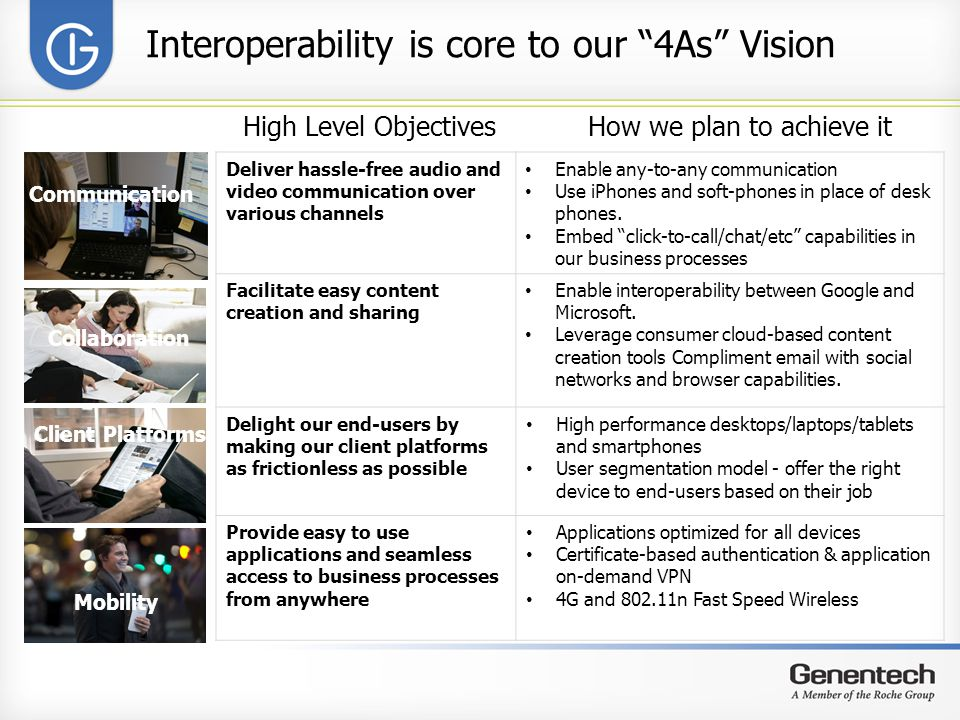 Interoperability is core to our 4As Vision High Level ObjectivesHow we plan to achieve it Deliver hassle-free audio and video communication over various channels Enable any-to-any communication Use iPhones and soft-phones in place of desk phones.