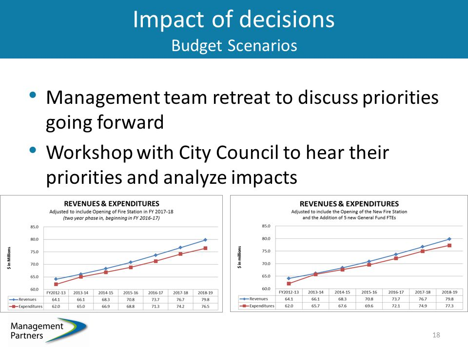 Impact of decisions Budget Scenarios Management team retreat to discuss priorities going forward Workshop with City Council to hear their priorities and analyze impacts 18