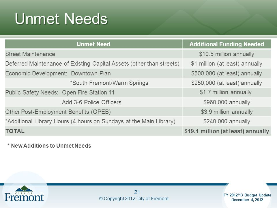 Unmet Needs © Copyright 2012 City of Fremont * New Additions to Unmet Needs 21 FY 2012/13 Budget Update December 4, 2012 Unmet NeedAdditional Funding Needed Street Maintenance$10.5 million annually Deferred Maintenance of Existing Capital Assets (other than streets)$1 million (at least) annually Economic Development: Downtown Plan$500,000 (at least) annually *South Fremont/Warm Springs$250,000 (at least) annually Public Safety Needs: Open Fire Station 11$1.7 million annually Add 3-6 Police Officers$960,000 annually Other Post-Employment Benefits (OPEB)$3.9 million annually *Additional Library Hours (4 hours on Sundays at the Main Library)$240,000 annually TOTAL$19.1 million (at least) annually