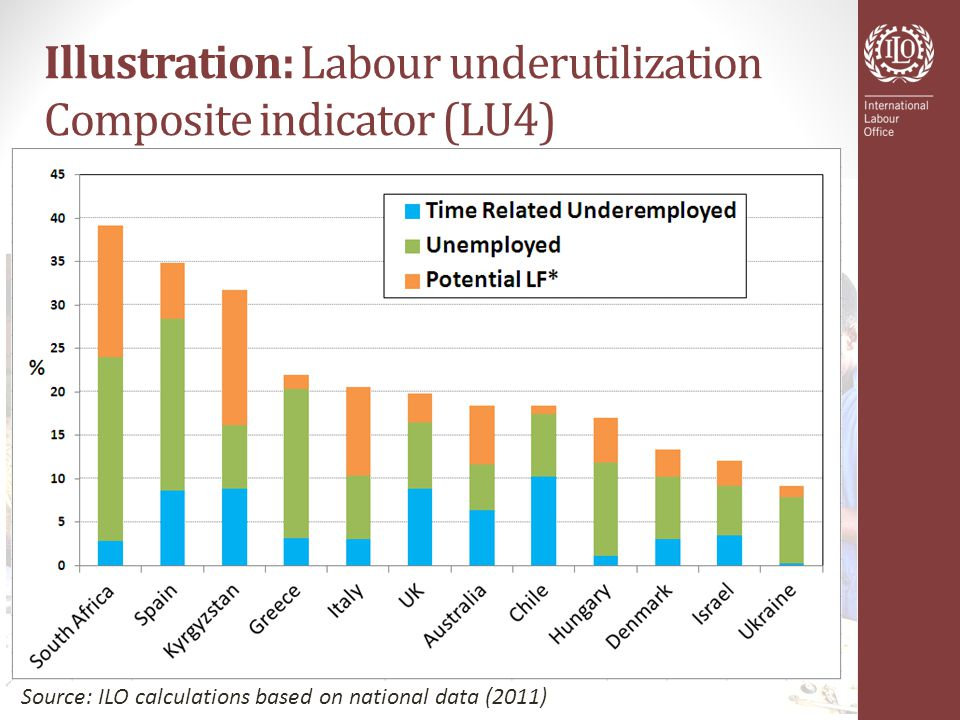 Illustration: Labour underutilization Composite indicator (LU4) Source: ILO calculations based on national data (2011)