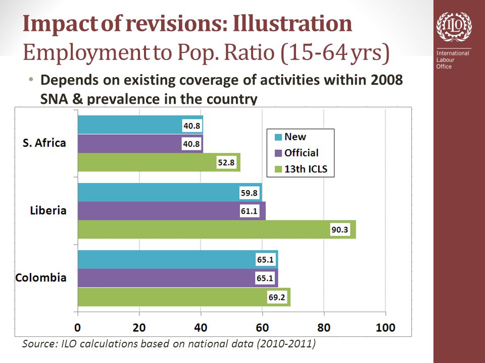 Impact of revisions: Illustration Employment to Pop.