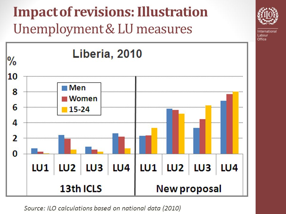 Impact of revisions: Illustration Unemployment & LU measures Source: ILO calculations based on national data (2010)