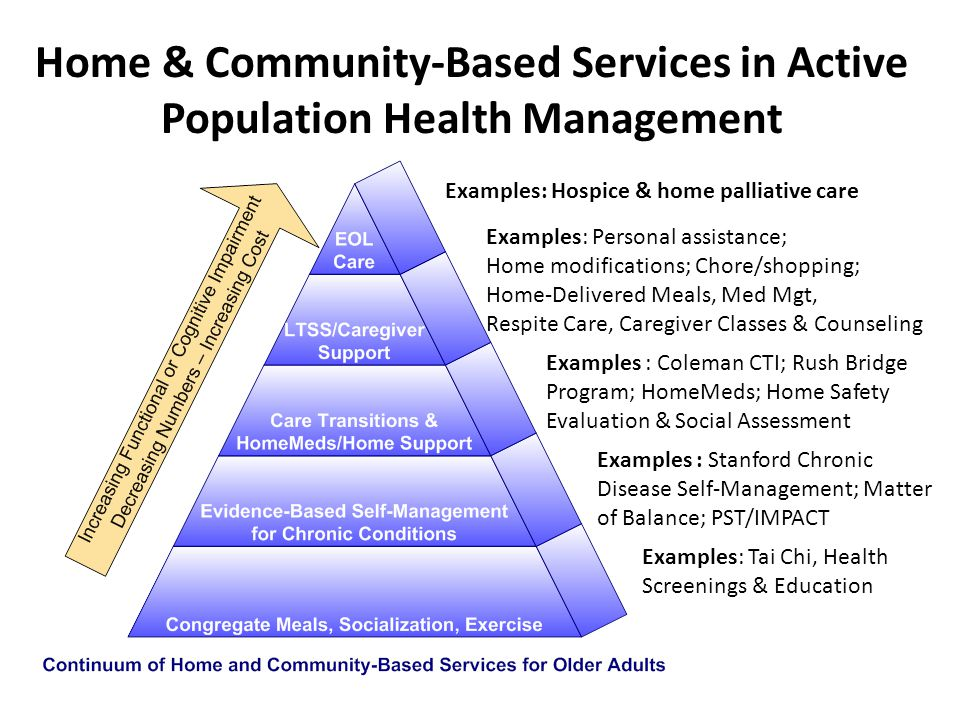 Home & Community-Based Services in Active Population Health Management Examples: Hospice & home palliative care Examples: Personal assistance; Home mo