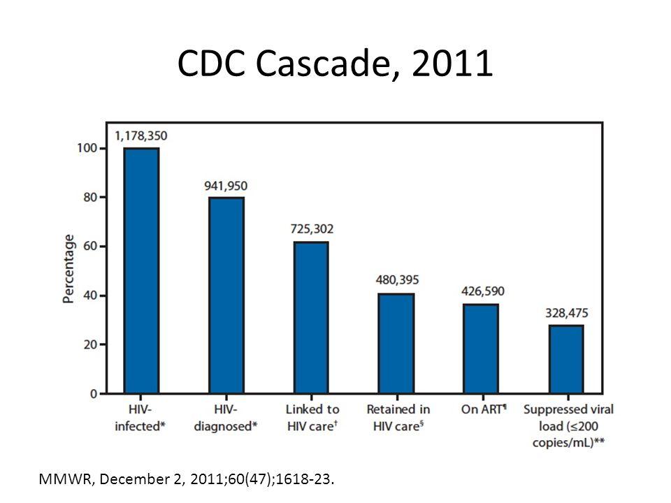 CDC Cascade, 2011 MMWR, December 2, 2011;60(47);1618-23.