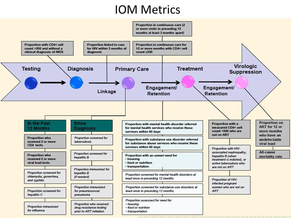 IOM Metrics