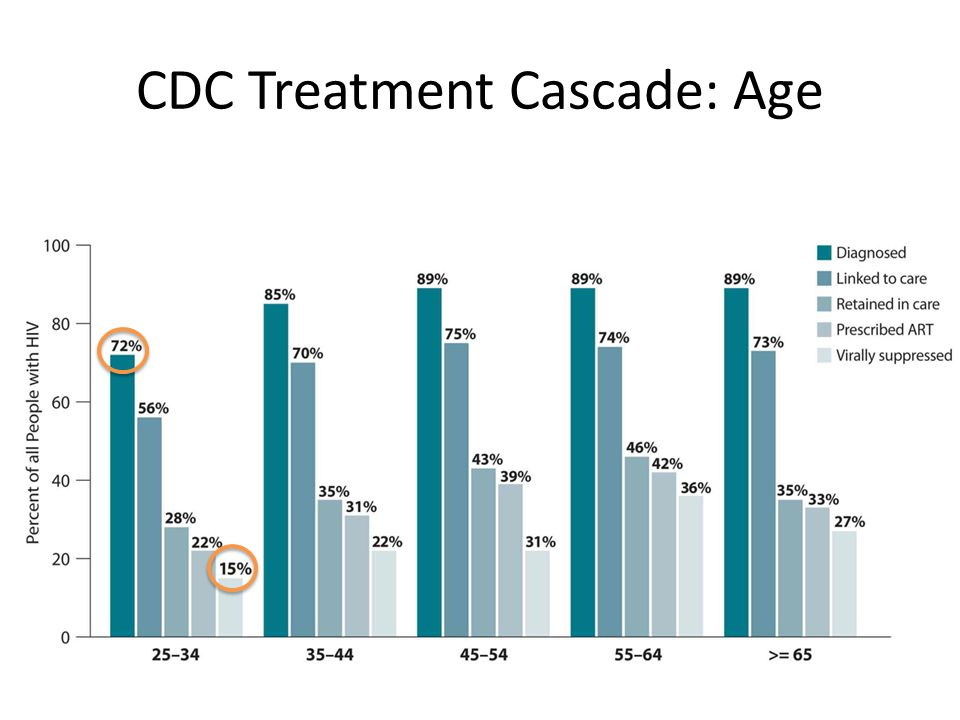 CDC Treatment Cascade: Age