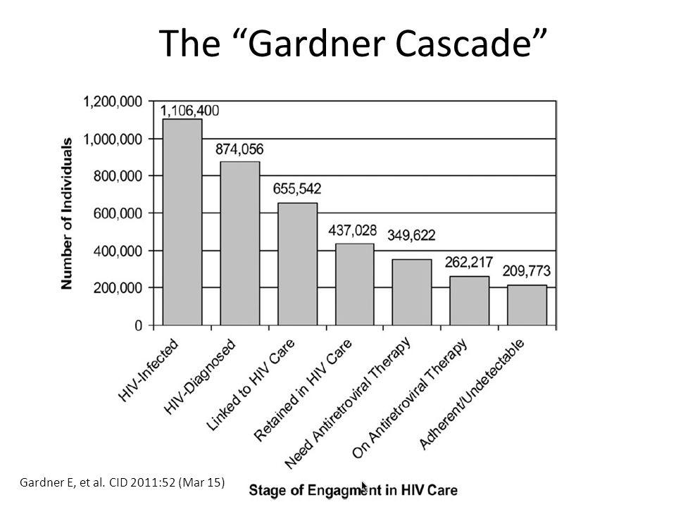 CDC Cascade Data Sources Linkage to care – Marks G, et al.