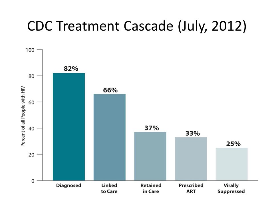 HIV Care Cascade in Georgia, 2010 Diagnosed 1,970 with HIV disease Estimated 2,375 individuals with HIV disease (1,970 + 20%) Linked 1,026 (51%) to care within 3 months of HIV diagnosis Courtesy J.