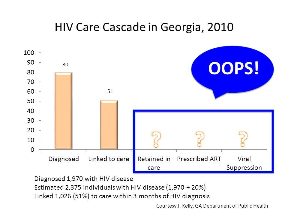 The Gardner Cascade Gardner E, et al. CID 2011:52 (Mar 15) 75% 50% 80% 75% 80% 79% o