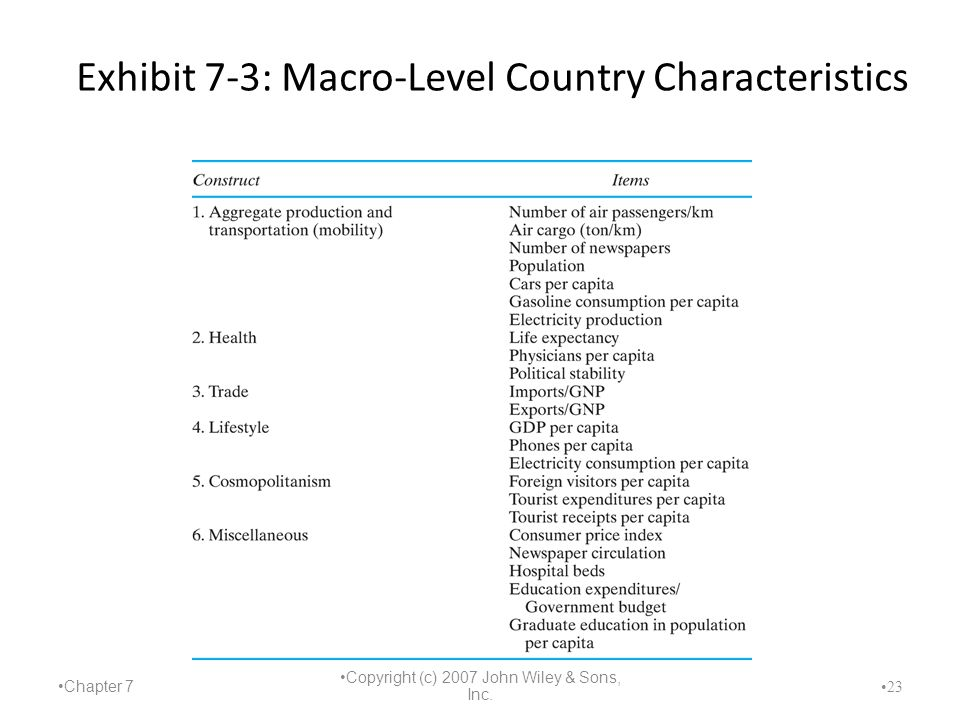Chapter 7 Copyright (c) 2007 John Wiley & Sons, Inc. 23 Exhibit 7-3: Macro-Level Country Characteristics