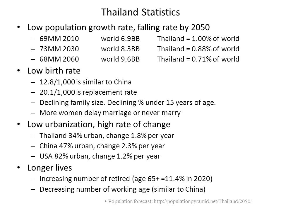 Low population growth rate, falling rate by 2050 – 69MM 2010 world 6.9BB Thailand = 1.00% of world – 73MM 2030 world 8.3BBThailand = 0.88% of world –