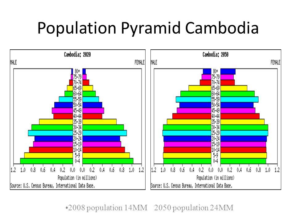 Population Pyramid Cambodia 2008 population 14MM2050 population 24MM
