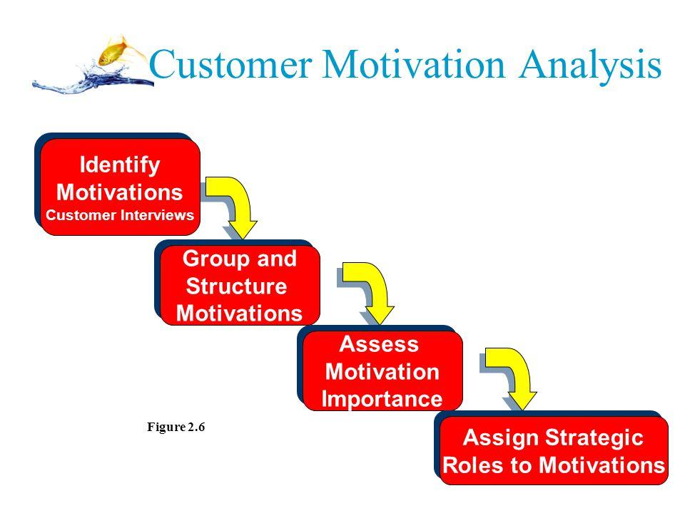 Customer Motivation Analysis Identify Motivations Customer Interviews Identify Motivations Customer Interviews Group and Structure Motivations Group a