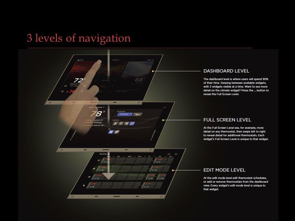 VANTAGE CONFIDENTIAL 3 levels of navigation
