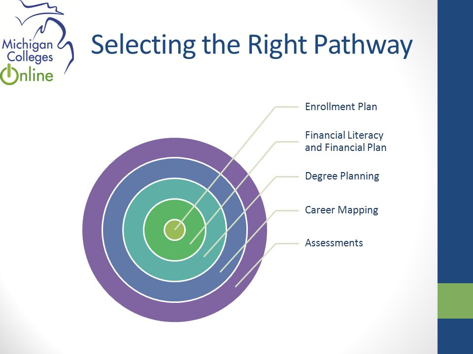 Selecting the Right Pathway Enrollment Plan Financial Literacy and Financial Plan Degree Planning Career Mapping Assessments