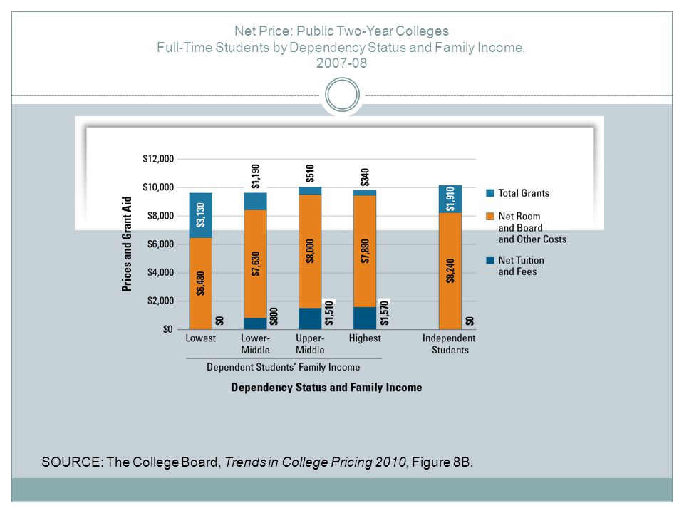 Net Price: Public Two-Year Colleges Full-Time Students by Dependency Status and Family Income, 2007-08 SOURCE: The College Board, Trends in College Pricing 2010, Figure 8B.
