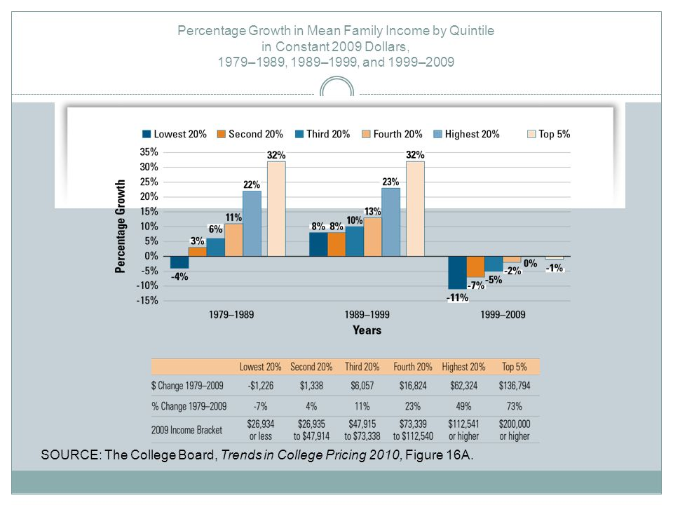 Percentage Growth in Mean Family Income by Quintile in Constant 2009 Dollars, 1979–1989, 1989–1999, and 1999–2009 SOURCE: The College Board, Trends in College Pricing 2010, Figure 16A.