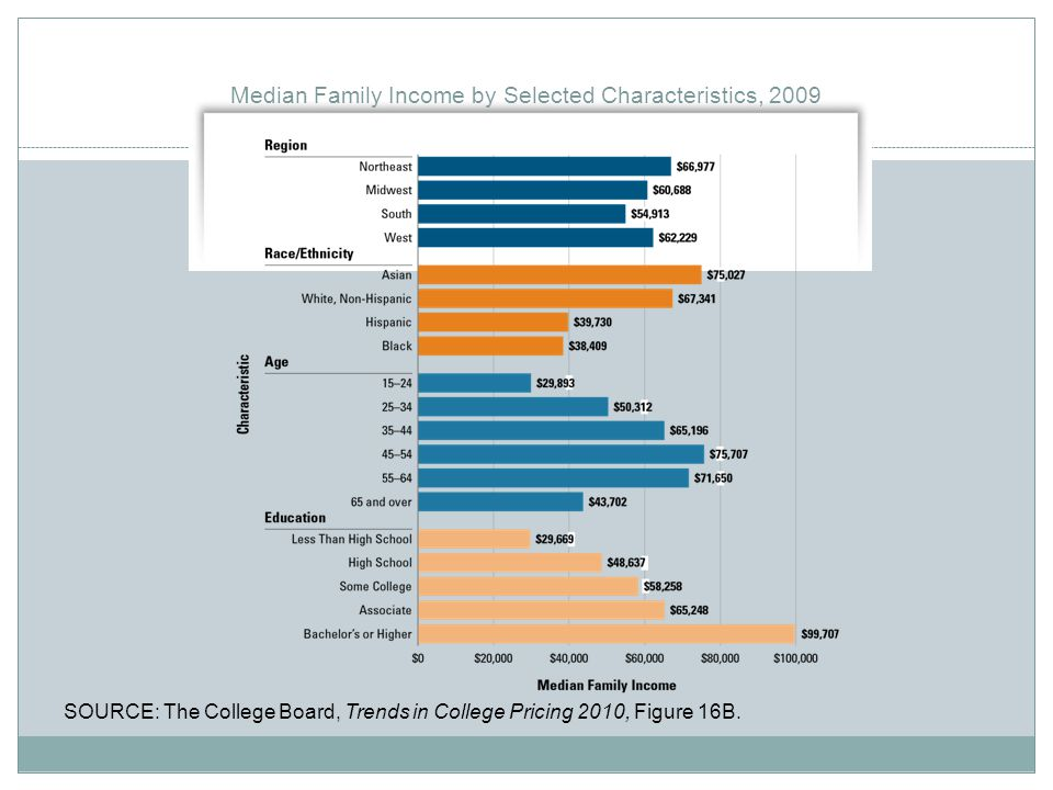 Median Family Income by Selected Characteristics, 2009 SOURCE: The College Board, Trends in College Pricing 2010, Figure 16B.
