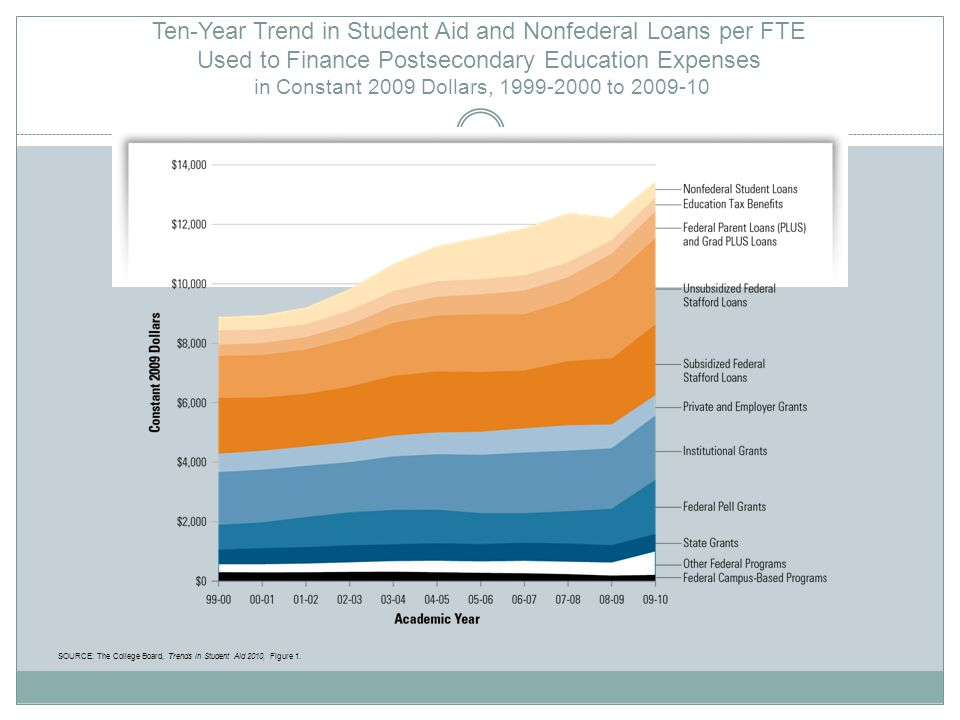Ten-Year Trend in Student Aid and Nonfederal Loans per FTE Used to Finance Postsecondary Education Expenses in Constant 2009 Dollars, 1999-2000 to 2009-10 SOURCE: The College Board, Trends in Student Aid 2010, Figure 1.