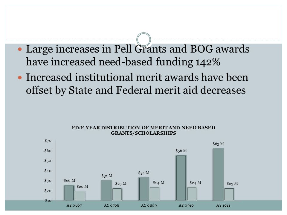 Increases in Gift Aid Large increases in Pell Grants and BOG awards have increased need-based funding 142% Increased institutional merit awards have been offset by State and Federal merit aid decreases