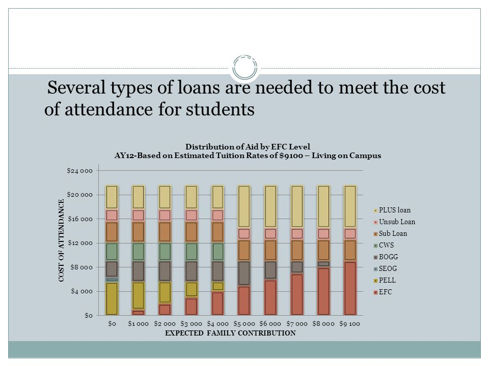 Loans to Meet Cost of Attendance Several types of loans are needed to meet the cost of attendance for students