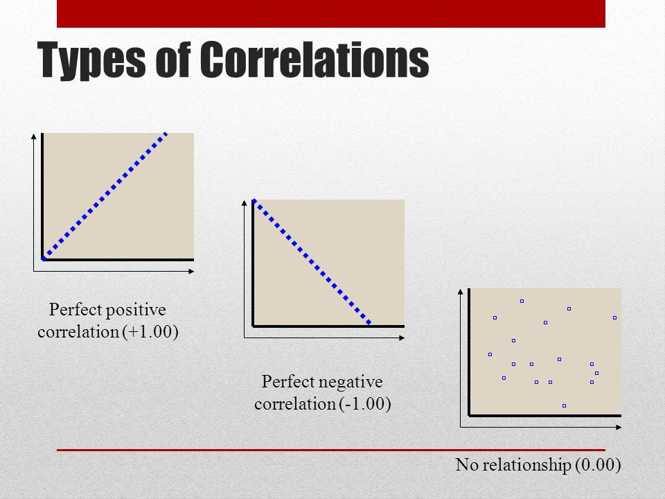 Types of Correlations Perfect positive correlation (+1.00) Perfect negative correlation (-1.00) No relationship (0.00)