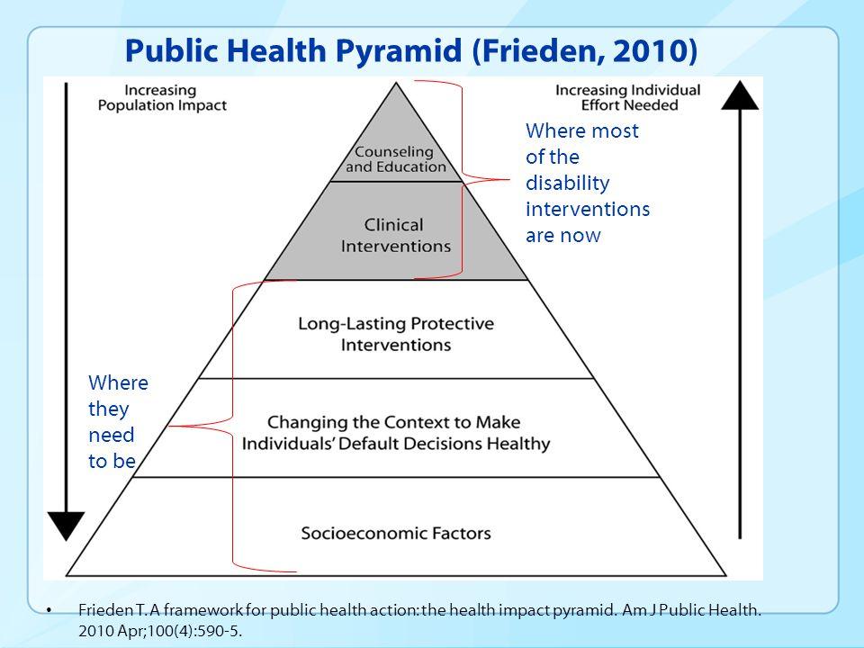 Public Health Pyramid (Frieden, 2010) Frieden T. A framework for public health action: the health impact pyramid. Am J Public Health. 2010 Apr;100(4):